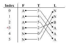 burrows-wheeler-transform-vector